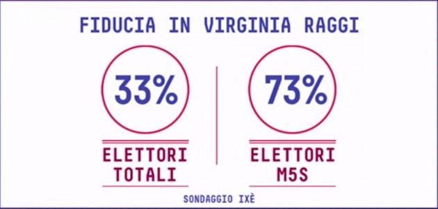 roma-sondaggi-630x302