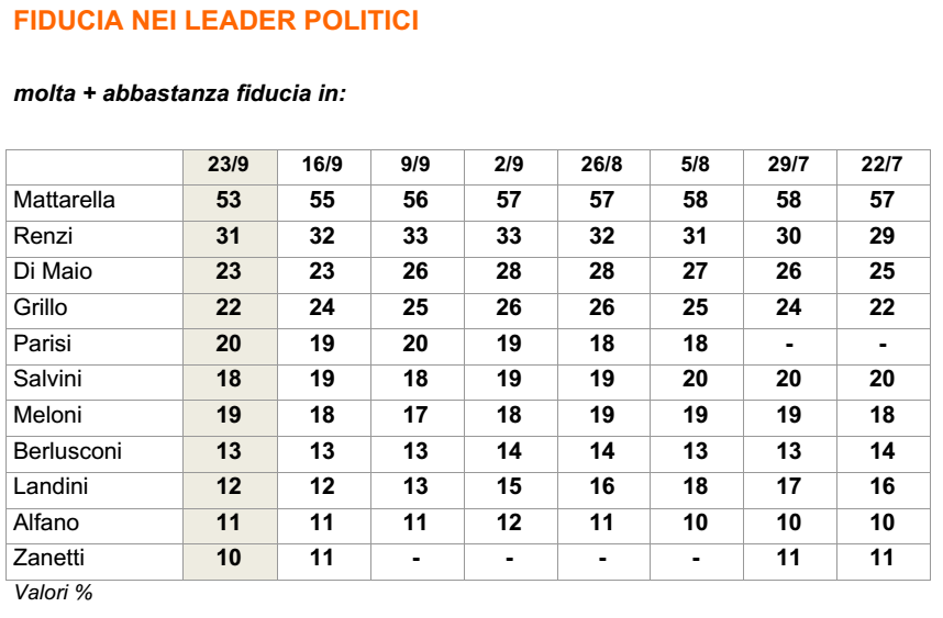 sondaggi-lega-nord-fiducia-2
