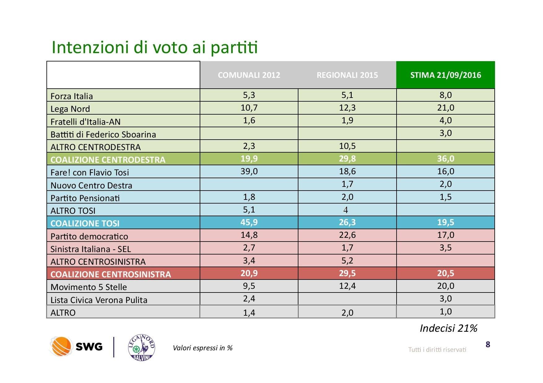 sondaggio-pre-elettorale-verona-page-008-2