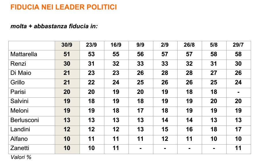 sondaggi-lega-nord-ixe-29_09-fiducia-2