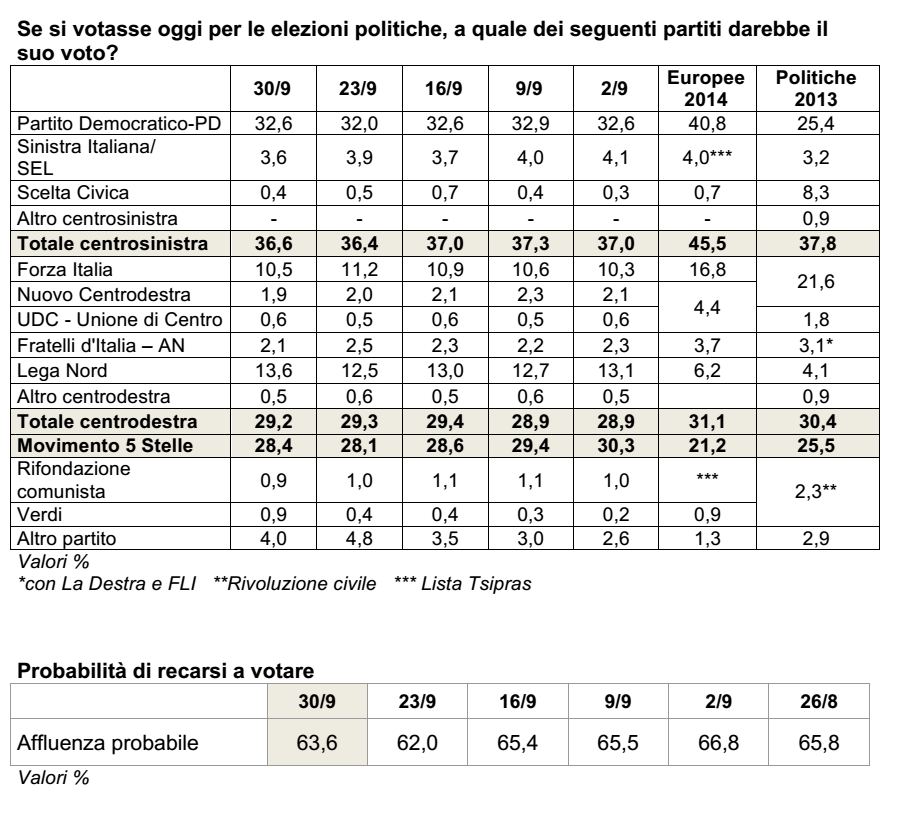 sondaggi-lega-nord-ixe-29_09