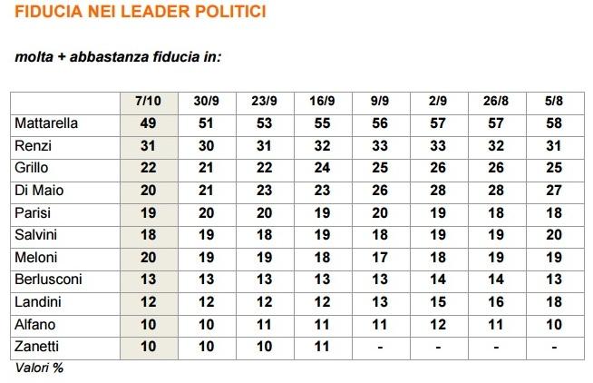 sondaggi-fiducia-leader-ixe