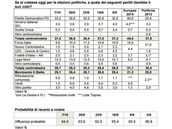 sondaggi-pd-ixe