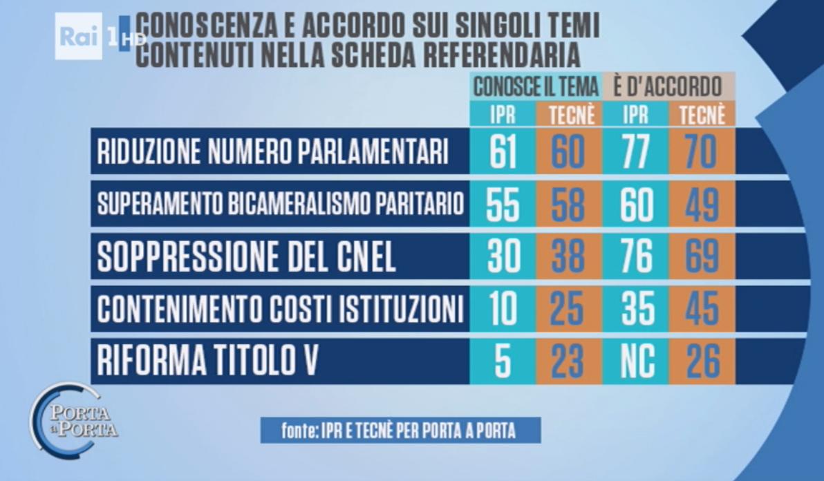 sondaggi-referendum-costituzionale-ipr