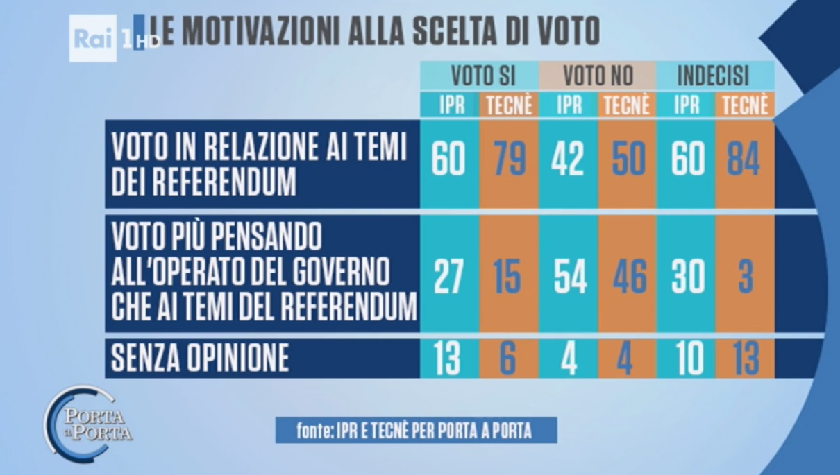 sondaggi-referendum-costituzionale-motivazioni-voto