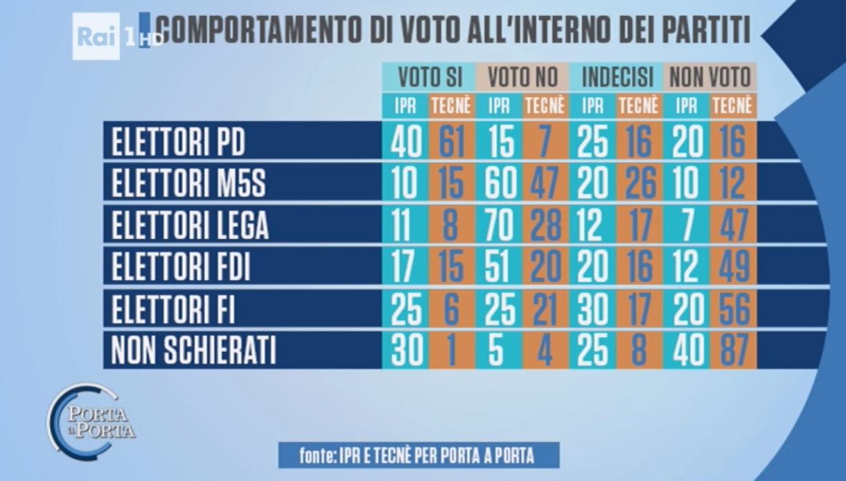 sondaggi-referendum-costituzionale-voto-elettori