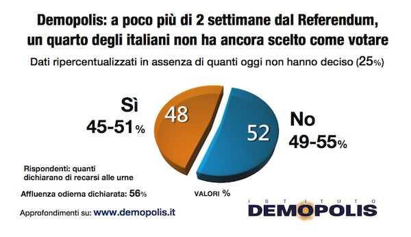2-referendum_16_11_demopolis