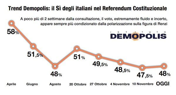 3-referendum_16_11_demopolis