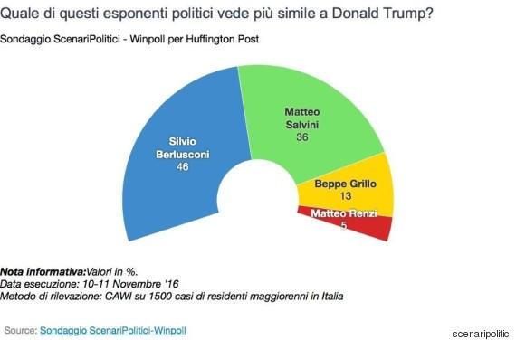 o-sondaggio-570-1