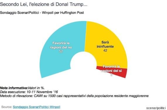 o-sondaggio-570-2