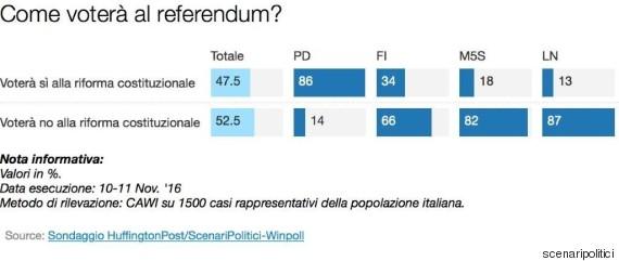 o-sondaggio-570