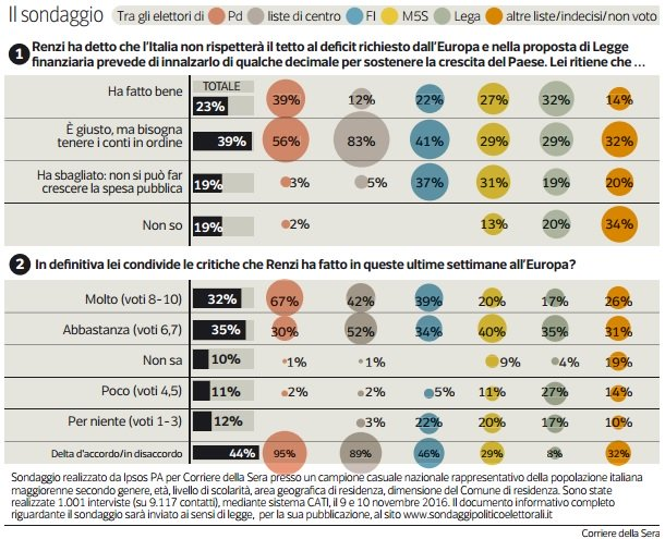 sondaggi-politici-ipsos