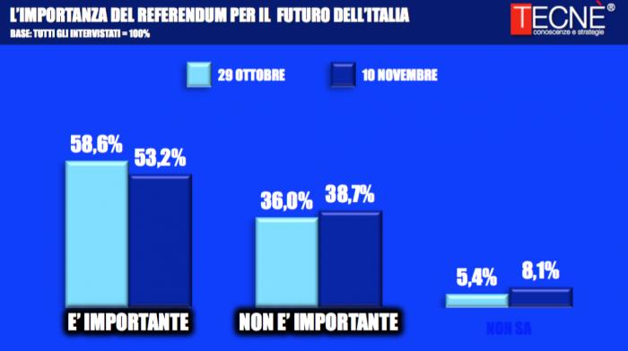 sondaggi-referendum-costituzionale-1-1-700x391