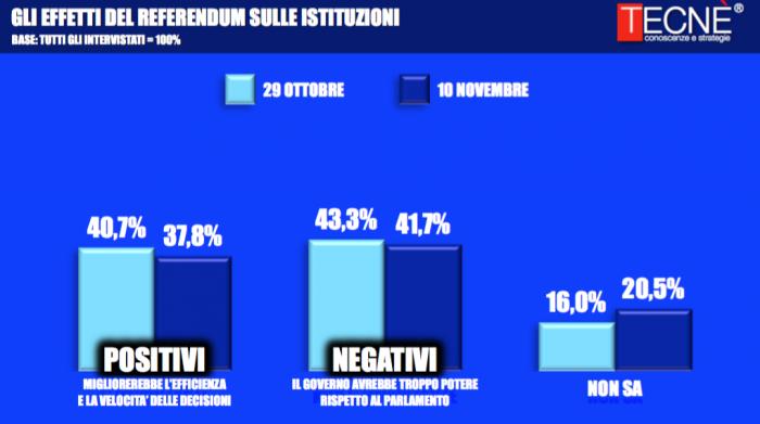 sondaggi-referendum-costituzionale-2-1-700x391