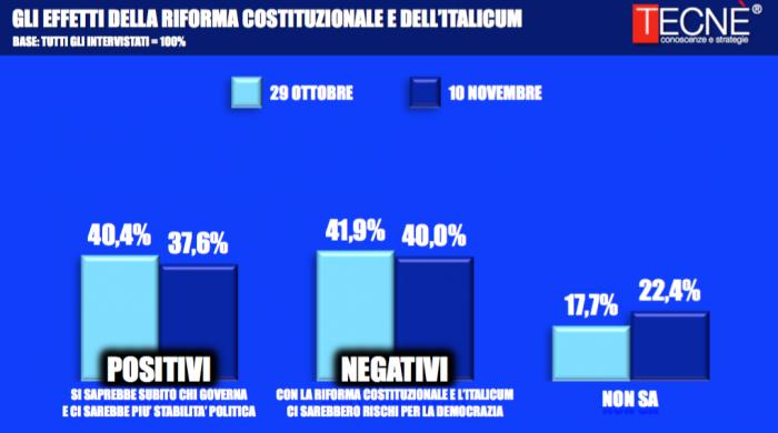 sondaggi-referendum-costituzionale-3-700x390