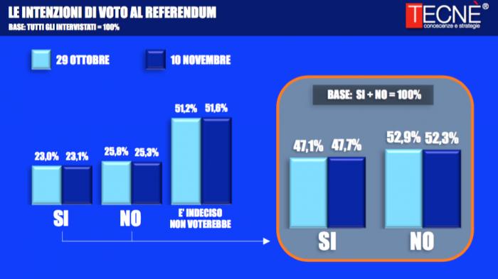 sondaggi-referendum-costituzionale-4-700x393