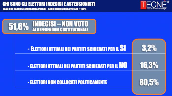 sondaggi-referendum-costituzionale-5-700x392