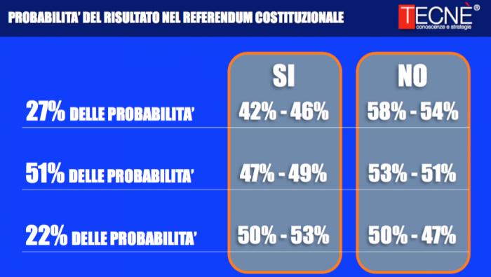 sondaggi-referendum-costituzionale-6-700x395