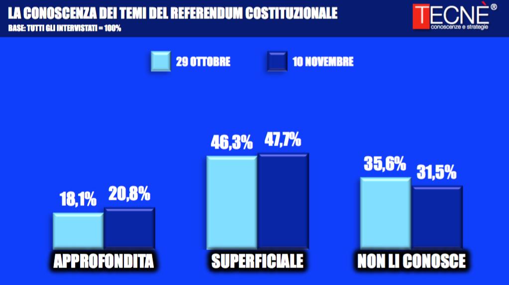 sondaggi-referendum-costituzionale-7
