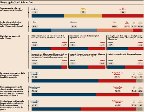 sondaggi-referendum-costituzionale-cise