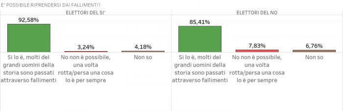sondaggi-referendum-costituzionale-e-possibile-riprendersi-dai-fallimenti-700x2281