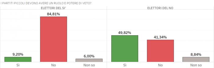 sondaggi-referendum-costituzionale-i-partiti-piccoli-devono-avere-un-ruolo-e-potere-di-veto-700x2221