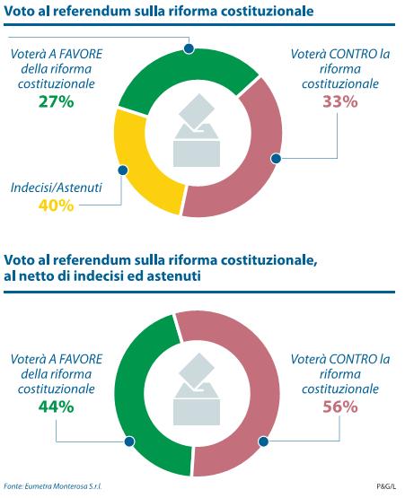 sondaggi-referendum-costituzionale-eumetra-1