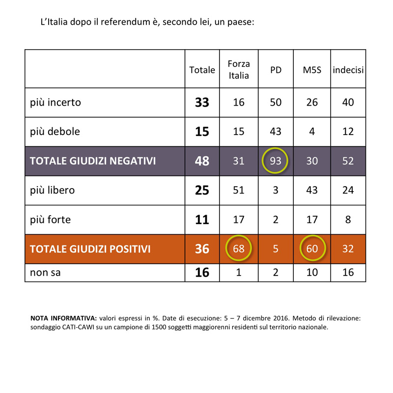 Sondaggio SWG: l'Italia dopo il referendum