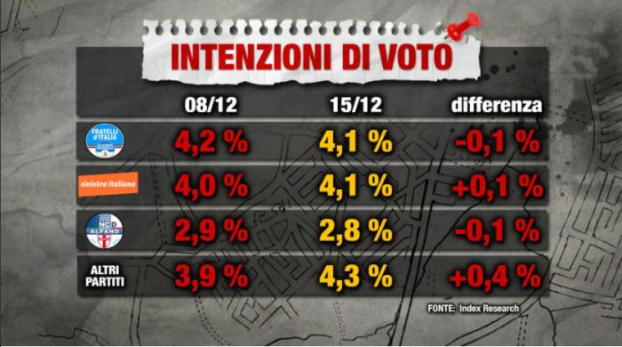 Sondaggio PiazzaPulita: Sinistra Italiana e Fratelli d'Italia al 4,1%