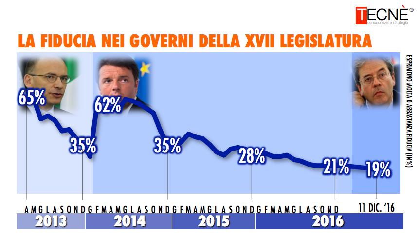 Sondaggio Tecnè: Gentiloni peggio di Renzi e Letta