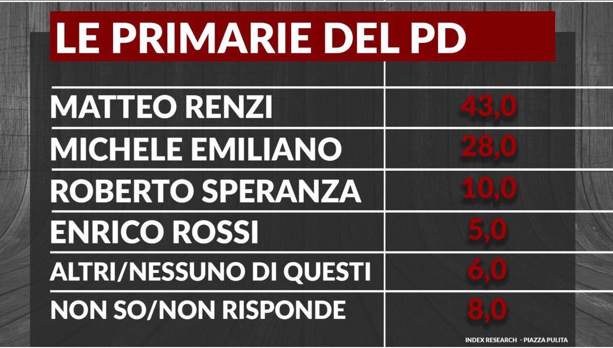 Sondaggio Index Research: Primarie PD, Renzi davanti ad Emiliano e Speranza width=